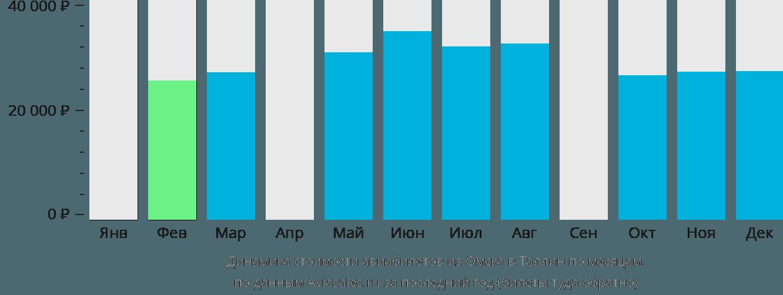 Динамика стоимости авиабилетов из Омска в Таллин по месяцам