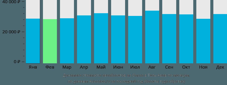 Динамика стоимости авиабилетов из Омска в Тель-Авив по месяцам
