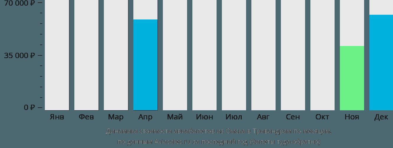 Динамика стоимости авиабилетов из Омска в Тривандрам по месяцам