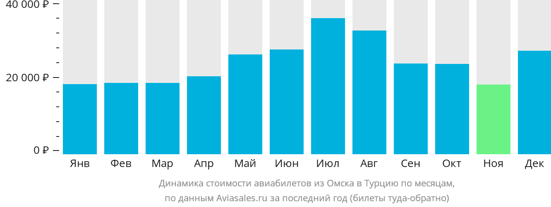 Динамика стоимости авиабилетов из Омска в Турцию по месяцам
