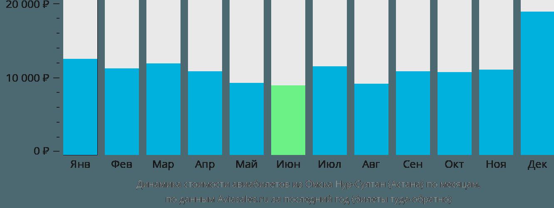 Динамика стоимости авиабилетов из Омска в Астану по месяцам