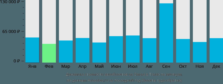 Динамика стоимости авиабилетов из Омска в Токио по месяцам