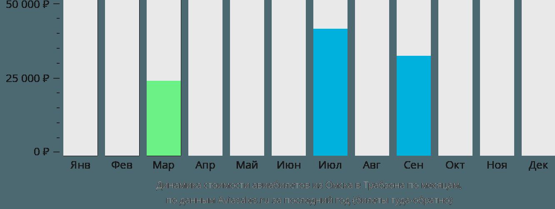 Динамика стоимости авиабилетов из Омска в Трабзона по месяцам
