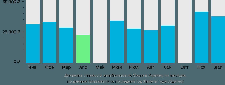 Динамика стоимости авиабилетов из Омска в Украину по месяцам