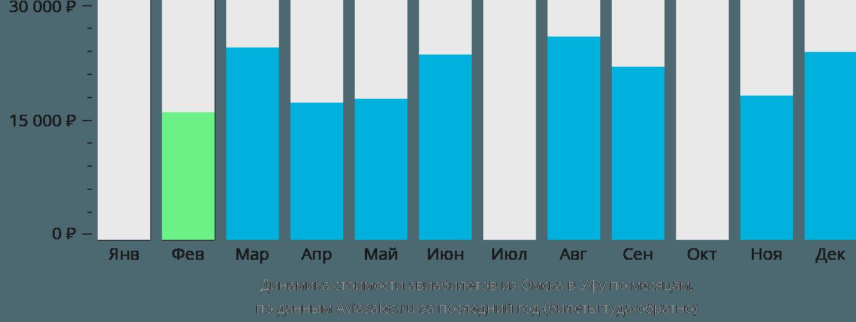 Динамика стоимости авиабилетов из Омска в Уфу по месяцам