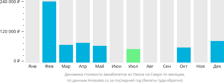 Динамика стоимости авиабилетов из Омска на Самуи по месяцам