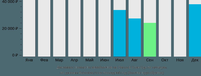 Динамика стоимости авиабилетов из Омска в Улан-Удэ по месяцам