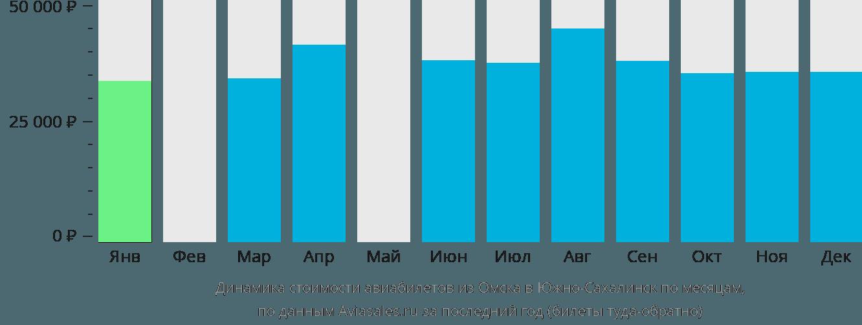 Динамика стоимости авиабилетов из Омска в Южно-Сахалинск по месяцам