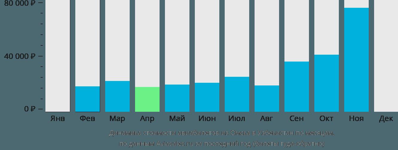 Динамика стоимости авиабилетов из Омска в Узбекистан по месяцам