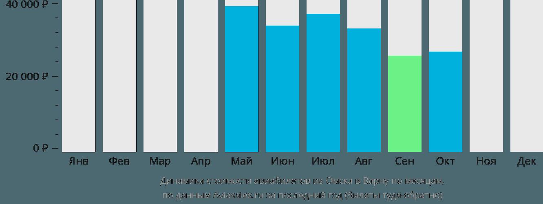 Динамика стоимости авиабилетов из Омска в Варну по месяцам