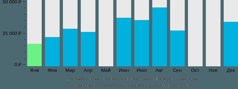 Динамика стоимости авиабилетов из Омска в Венецию по месяцам