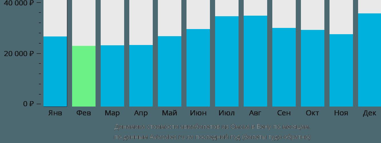 Динамика стоимости авиабилетов из Омска в Вену по месяцам