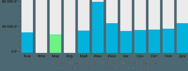 Динамика стоимости авиабилетов из Омска в Валенсию по месяцам