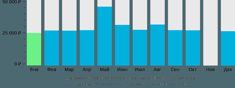 Динамика стоимости авиабилетов из Омска в Вильнюс по месяцам