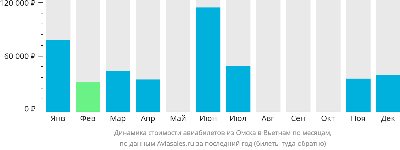 Динамика стоимости авиабилетов из Омска в Вьетнам по месяцам