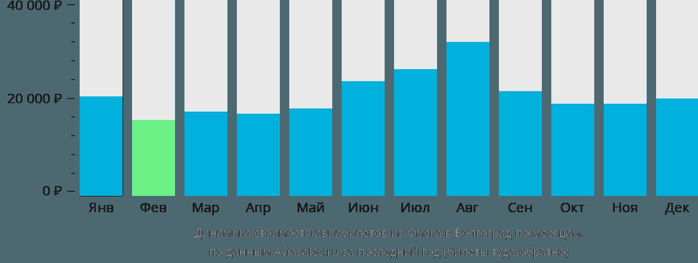 Динамика стоимости авиабилетов из Омска в Волгоград по месяцам