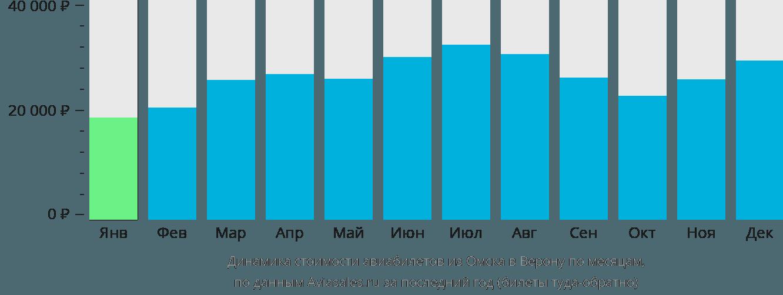Динамика стоимости авиабилетов из Омска в Верону по месяцам