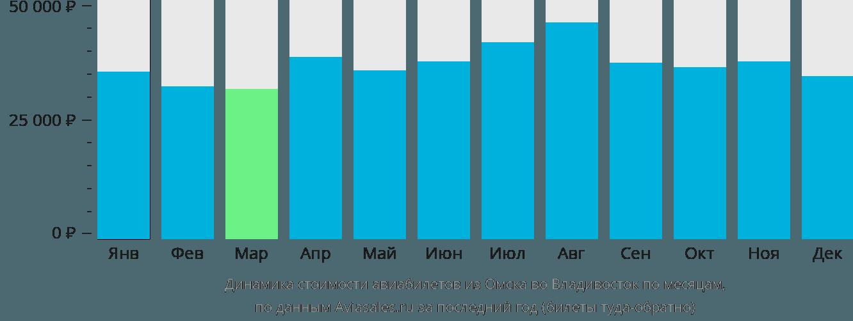 Динамика стоимости авиабилетов из Омска во Владивосток по месяцам