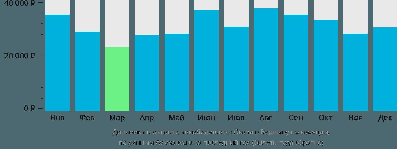 Динамика стоимости авиабилетов из Омска в Варшаву по месяцам