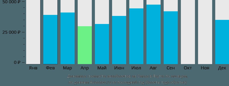 Динамика стоимости авиабилетов из Омска в Якутск по месяцам