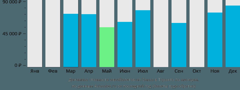Динамика стоимости авиабилетов из Омска в Торонто по месяцам