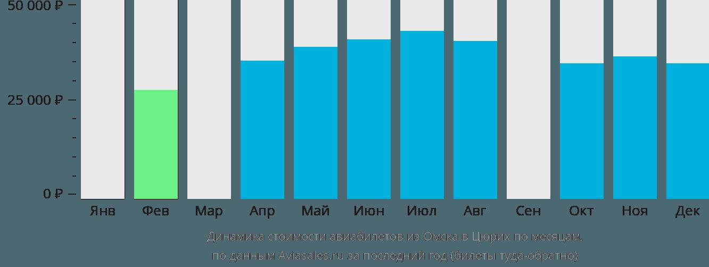 Динамика стоимости авиабилетов из Омска в Цюрих по месяцам