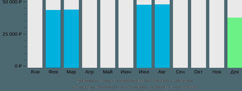 Динамика стоимости авиабилетов из Оленька по месяцам