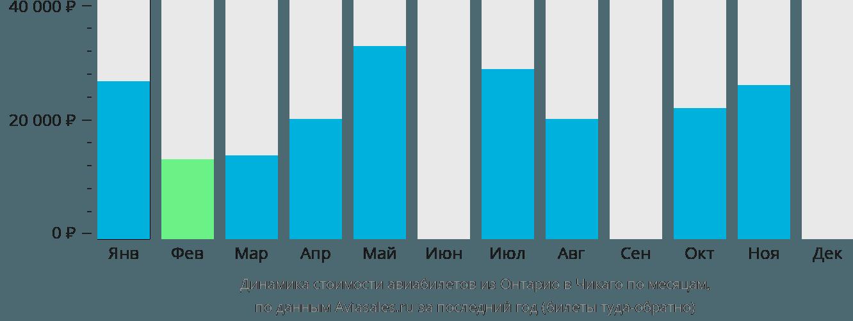 Динамика стоимости авиабилетов из Онтарио в Чикаго по месяцам