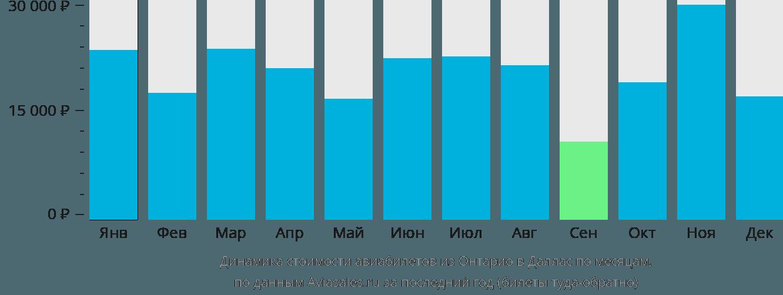 Динамика стоимости авиабилетов из Онтарио в Даллас по месяцам