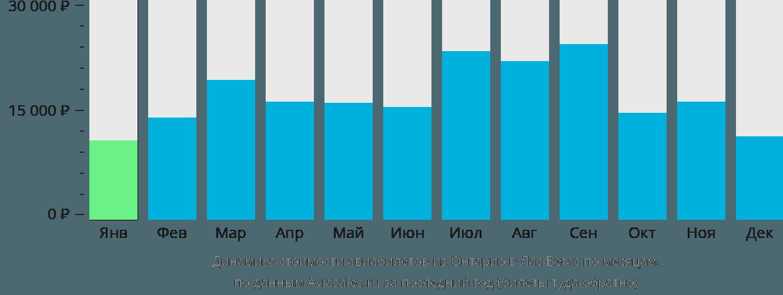 Динамика стоимости авиабилетов из Онтарио в Лас-Вегас по месяцам