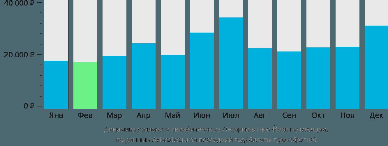 Динамика стоимости авиабилетов из Онтарио в Нью-Йорк по месяцам