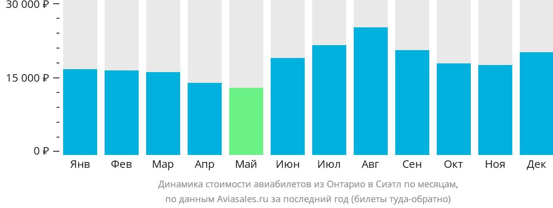 Динамика стоимости авиабилетов из Онтарио в Сиэтл по месяцам