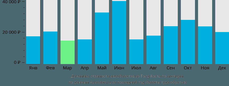 Динамика стоимости авиабилетов из Голд Коуста по месяцам
