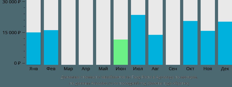 Динамика стоимости авиабилетов из Голд-Коста в Аделаиду по месяцам