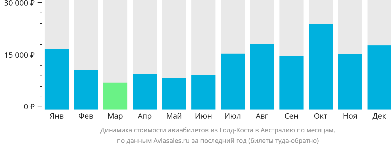 Динамика стоимости авиабилетов из Голд-Коста в Австралию по месяцам
