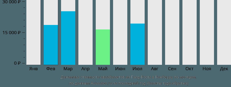 Динамика стоимости авиабилетов из Голд-Коста в Канберру по месяцам