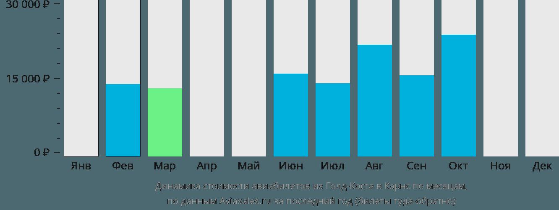Динамика стоимости авиабилетов из Голд-Коста в Кэрнс по месяцам