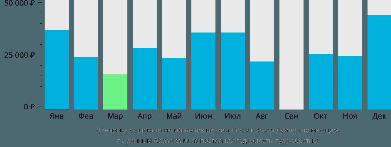 Динамика стоимости авиабилетов из Голд-Коста в Куала-Лумпур по месяцам