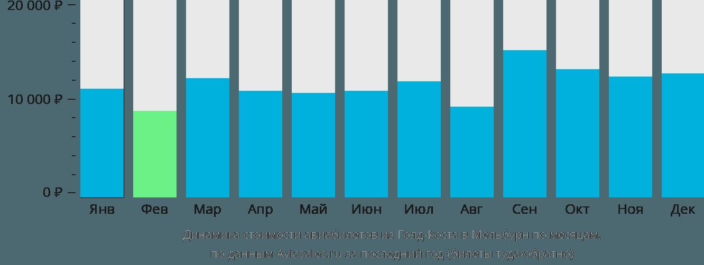 Динамика стоимости авиабилетов из Голд-Коста в Мельбурн по месяцам