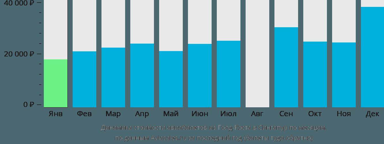 Динамика стоимости авиабилетов из Голд-Коста в Сингапур по месяцам