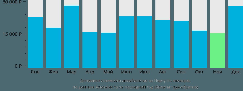 Динамика стоимости авиабилетов из Порту по месяцам