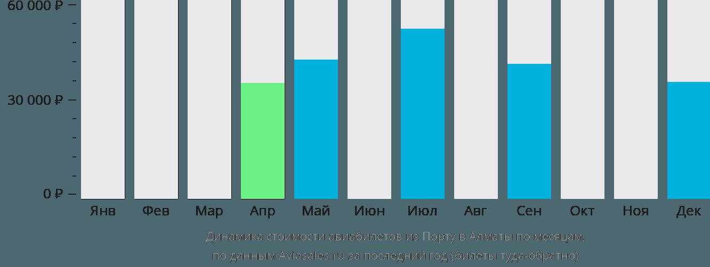Динамика стоимости авиабилетов из Порту в Алматы по месяцам