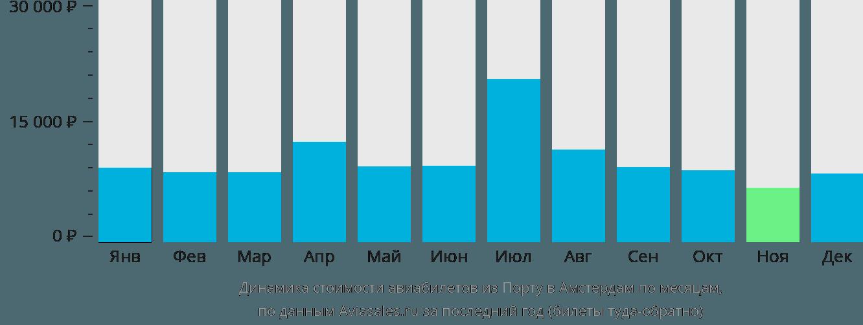 Динамика стоимости авиабилетов из Порту в Амстердам по месяцам