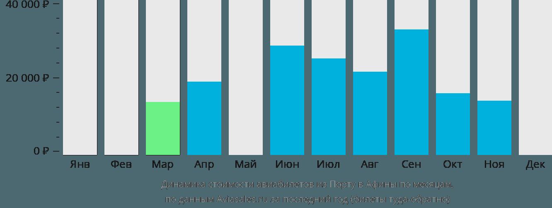 Динамика стоимости авиабилетов из Порту в Афины по месяцам