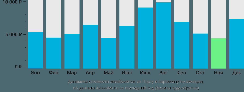 Динамика стоимости авиабилетов из Порту в Барселону по месяцам