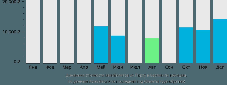Динамика стоимости авиабилетов из Порту в Берлин по месяцам