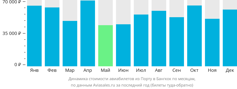 Динамика стоимости авиабилетов из Порту в Бангкок по месяцам