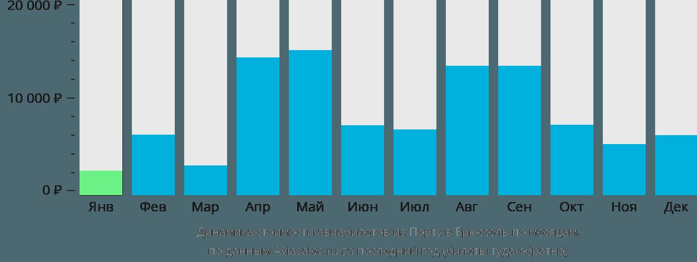 Динамика стоимости авиабилетов из Порту в Брюссель по месяцам