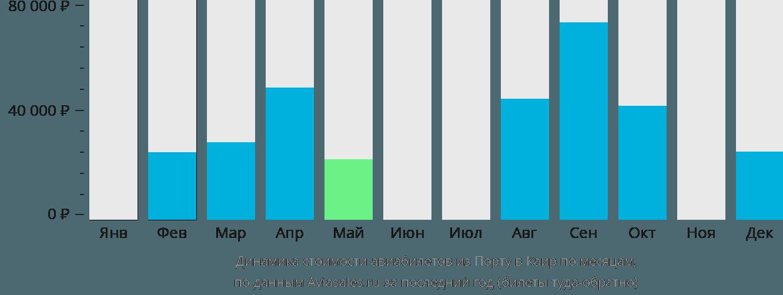 Динамика стоимости авиабилетов из Порту в Каир по месяцам