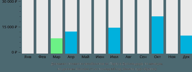 Динамика стоимости авиабилетов из Порту в Дюссельдорф по месяцам
